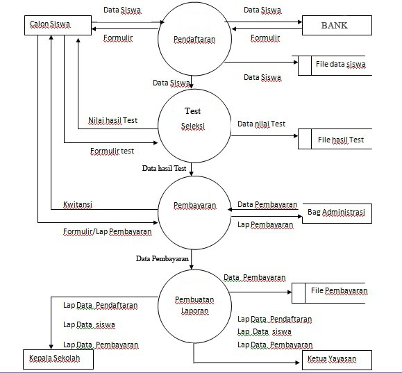 Sistem informasi sekolah dektivo kreens gambar data flow diagram level 0 ccuart Choice Image