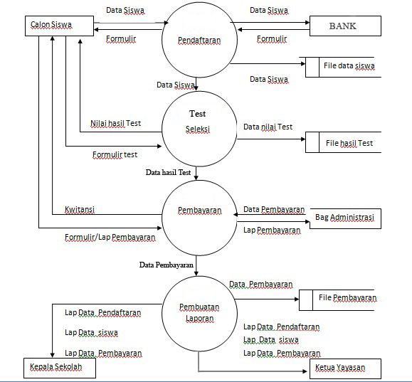New data flow diagram level nol diagram nol flow data diagram level sekolah informasi dektivo sistem kreens ccuart Choice Image