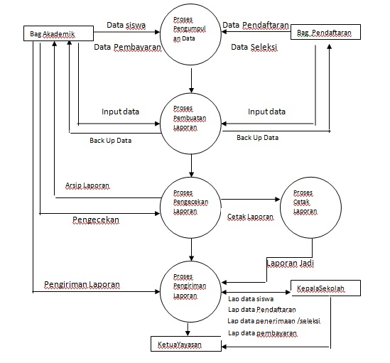 Sistem informasi sekolah dektivo kreens gambar diagram flow data level ccuart Choice Image