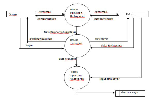 Sistem informasi sekolah dektivo kreens gambar data flow diagram level ccuart Images