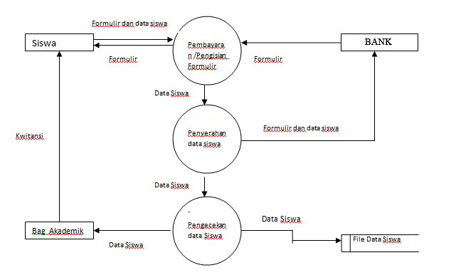 Sistem informasi sekolah dektivo kreens gambar data flow diagram ccuart Image collections