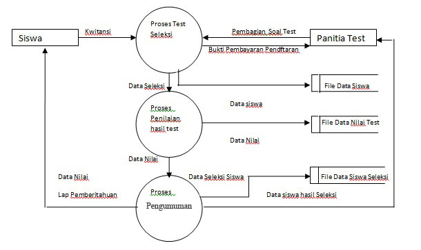Sistem informasi sekolah dektivo kreens gambar data flow diagram level ccuart Choice Image