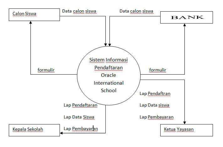 Sistem informasi sekolah dektivo kreens gambar diagram konteks system usulan 33 data flow diagram dfd level 0 ccuart Choice Image